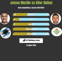 Jeison Murillo vs Aitor Ruibal h2h player stats