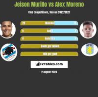 Jeison Murillo vs Alex Moreno h2h player stats
