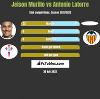 Jeison Murillo vs Antonio Latorre h2h player stats