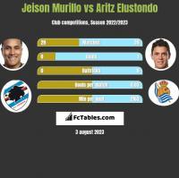 Jeison Murillo vs Aritz Elustondo h2h player stats