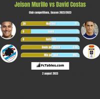Jeison Murillo vs David Costas h2h player stats