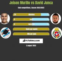 Jeison Murillo vs David Junca h2h player stats