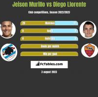 Jeison Murillo vs Diego Llorente h2h player stats