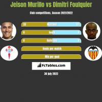 Jeison Murillo vs Dimitri Foulquier h2h player stats