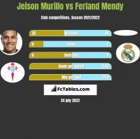 Jeison Murillo vs Ferland Mendy h2h player stats