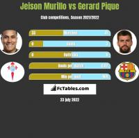 Jeison Murillo vs Gerard Pique h2h player stats