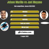 Jeison Murillo vs Javi Moyano h2h player stats