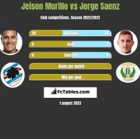Jeison Murillo vs Jorge Saenz h2h player stats