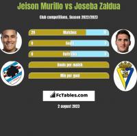 Jeison Murillo vs Joseba Zaldua h2h player stats