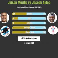 Jeison Murillo vs Joseph Aidoo h2h player stats