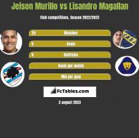 Jeison Murillo vs Lisandro Magallan h2h player stats