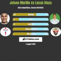 Jeison Murillo vs Lucas Olaza h2h player stats