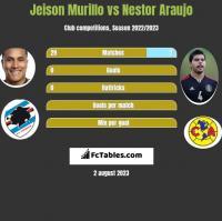 Jeison Murillo vs Nestor Araujo h2h player stats