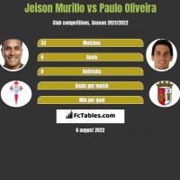 Jeison Murillo vs Paulo Oliveira h2h player stats