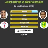 Jeison Murillo vs Roberto Rosales h2h player stats