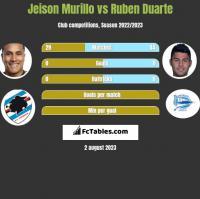 Jeison Murillo vs Ruben Duarte h2h player stats