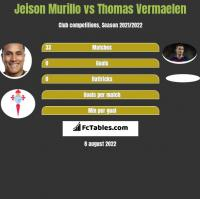 Jeison Murillo vs Thomas Vermaelen h2h player stats