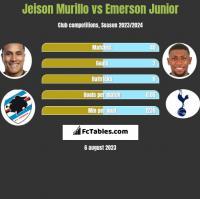 Jeison Murillo vs Emerson Junior h2h player stats