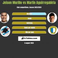 Jeison Murillo vs Martin Aguirregabiria h2h player stats