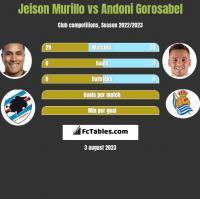 Jeison Murillo vs Andoni Gorosabel h2h player stats