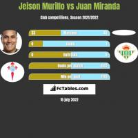 Jeison Murillo vs Juan Miranda h2h player stats