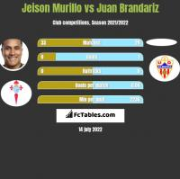Jeison Murillo vs Juan Brandariz h2h player stats