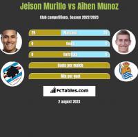 Jeison Murillo vs Aihen Munoz h2h player stats