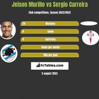 Jeison Murillo vs Sergio Carreira h2h player stats