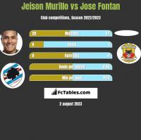 Jeison Murillo vs Jose Fontan h2h player stats