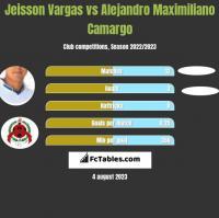 Jeisson Vargas vs Alejandro Maximiliano Camargo h2h player stats