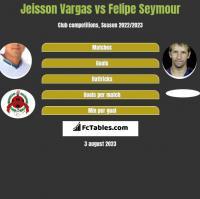 Jeisson Vargas vs Felipe Seymour h2h player stats