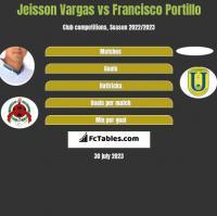 Jeisson Vargas vs Francisco Portillo h2h player stats