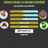 Jeisson Vargas vs Gonzalo Castellani h2h player stats