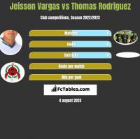 Jeisson Vargas vs Thomas Rodriguez h2h player stats
