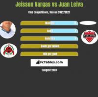 Jeisson Vargas vs Juan Leiva h2h player stats