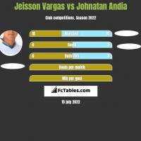 Jeisson Vargas vs Johnatan Andia h2h player stats