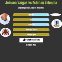 Jeisson Vargas vs Esteban Valencia h2h player stats