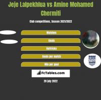 Jeje Lalpekhlua vs Amine Mohamed Chermiti h2h player stats