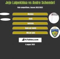 Jeje Lalpekhlua vs Andre Schembri h2h player stats