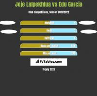 Jeje Lalpekhlua vs Edu Garcia h2h player stats