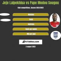 Jeje Lalpekhlua vs Pape Modou Sougou h2h player stats