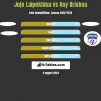 Jeje Lalpekhlua vs Roy Krishna h2h player stats