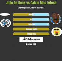 Jelle De Bock vs Calvin Mac-Intosh h2h player stats
