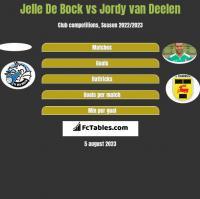 Jelle De Bock vs Jordy van Deelen h2h player stats