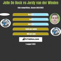 Jelle De Bock vs Jordy van der Winden h2h player stats