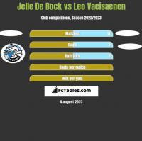 Jelle De Bock vs Leo Vaeisaenen h2h player stats
