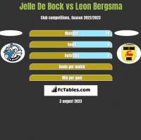 Jelle De Bock vs Leon Bergsma h2h player stats