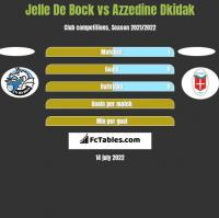 Jelle De Bock vs Azzedine Dkidak h2h player stats