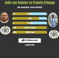Jelle van Damme vs Francis N'Ganga h2h player stats
