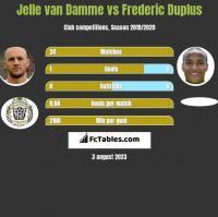 Jelle van Damme vs Frederic Duplus h2h player stats